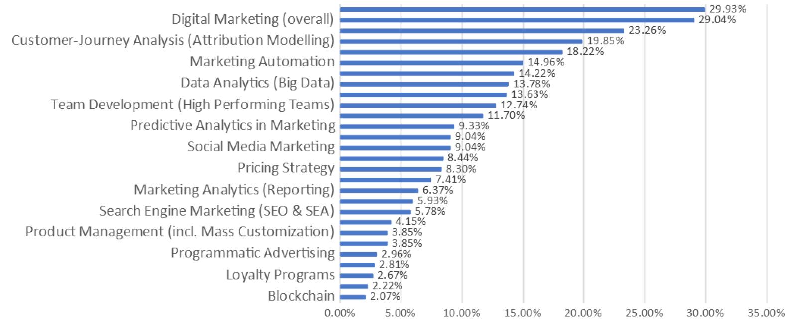 resultaten onderzoek marketing data analyse