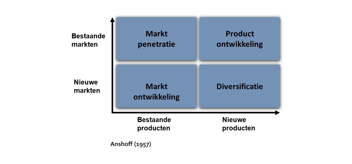 Kies de juiste groeistrategie: de good old Ansoff-matrix