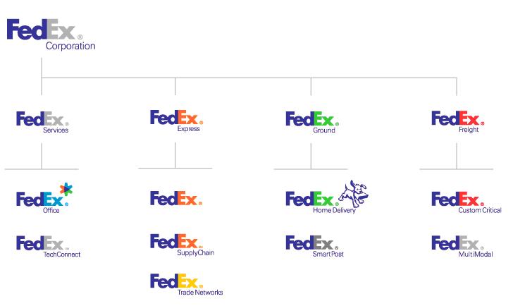 Merkportfolio Consistentie Of Coherentie In Design Marketingtribune Design
