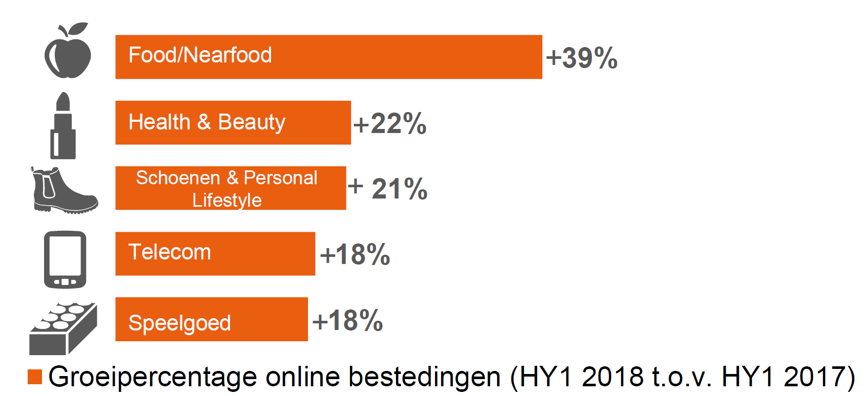 Bestedingen Procent Met Online Marketingtribune 11 Stijgen SdHawY