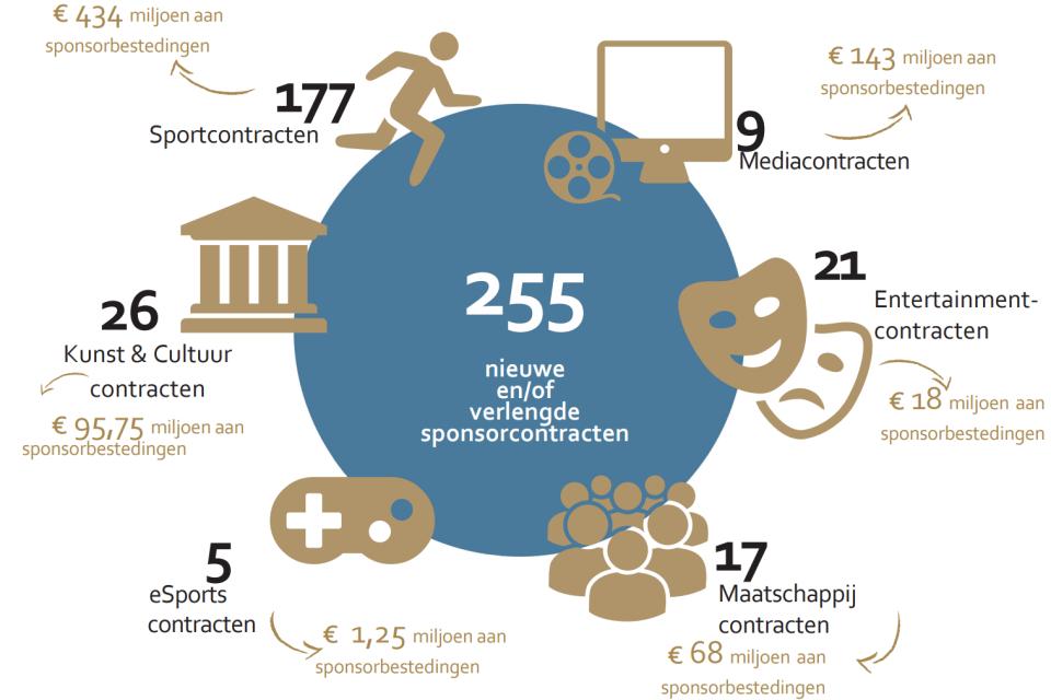 Factsheet Sponsormonitor 2019